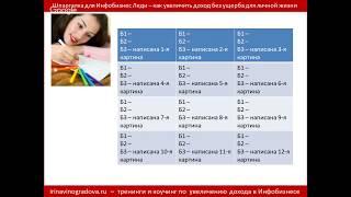 Шпаргалка для Инфобизнес Леди. Модуль 2 - Как распределить по месяцам этапы роста Инфобизнеса