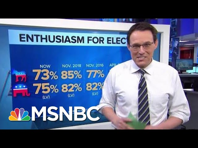 High Voter Enthusiasm For 2020 Election In New NBC/WSJ Poll | MTP Daily | MSNBC