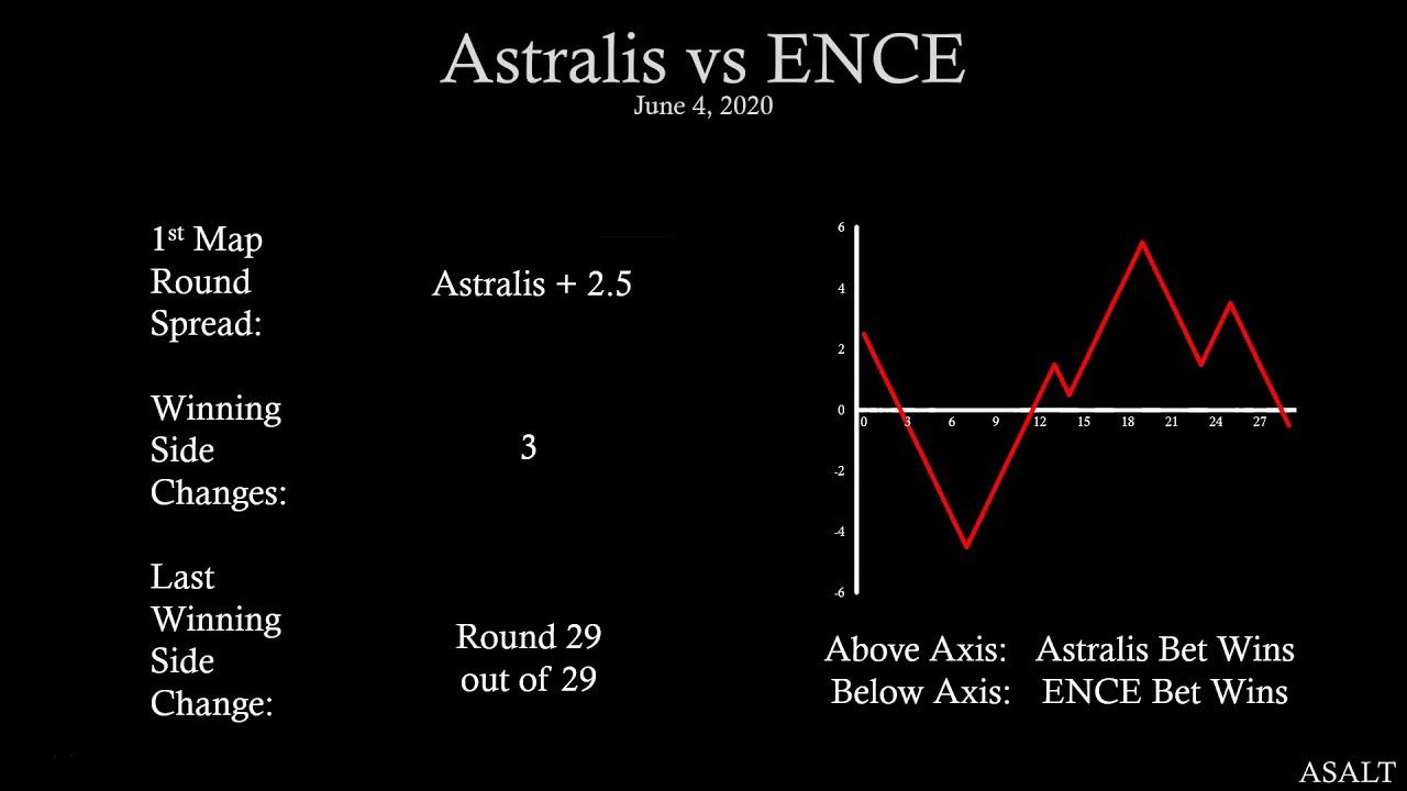Astralis csgo betting sports betting information bettors