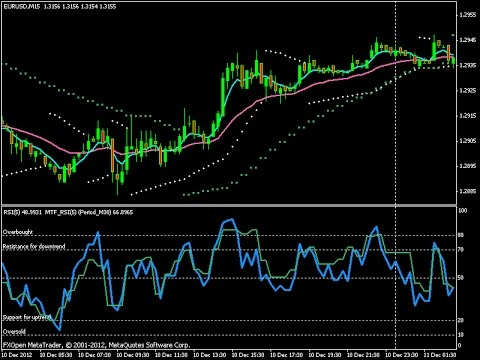 What time frame is more accurate forex