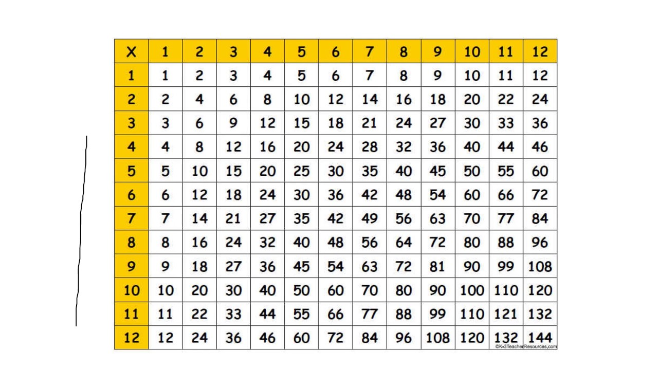 How To Use A Multiplication Grid Youtube