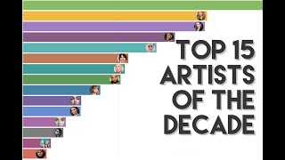 Top 15 Artists of the Decade - Most Popular Artists during 2010-2020 by Google Search Volume