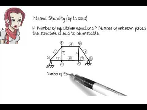SA02: Structural Analysis: Stability