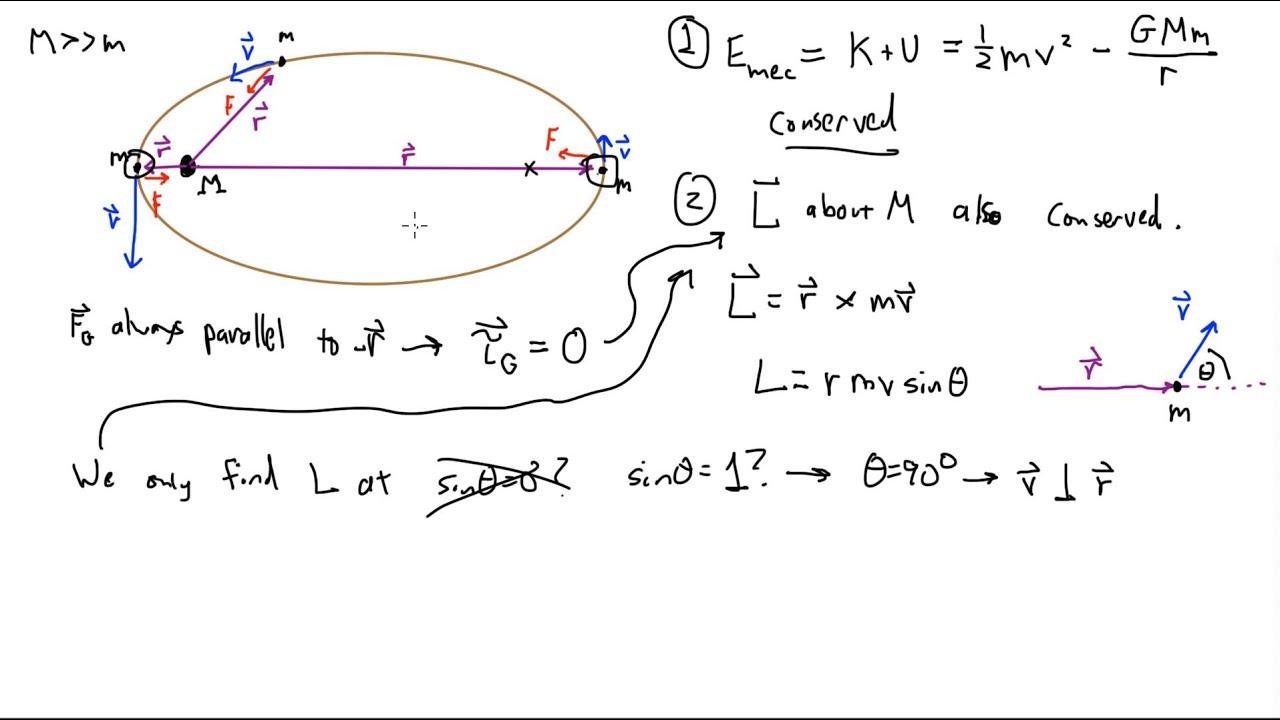 Elliptical Orbits and Angular Momentum - YouTube