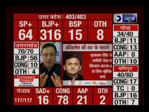 Election Result 2017: BJP set for a resounding victory in Uttar Pradesh and Uttarakhand