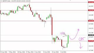 GBP/JPY Technical Analysis for July 13 2016 by FXEmpire.com