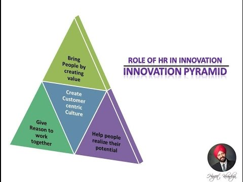 Best HR Videos - Role of HR in Innovation