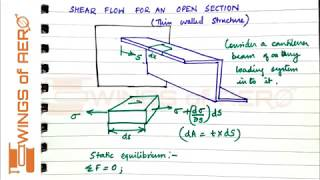Aircraft Structures | Aerospace Engineering - Wings Of Aero
