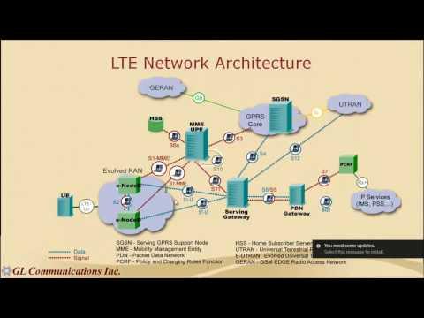IP Multimedia Subsystem - IMS Test Suite