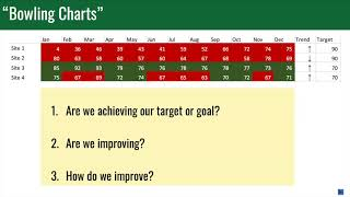 Is Red & Green Really Lean? Color Coding & Bowling Charts vs. Process Behavior Charts