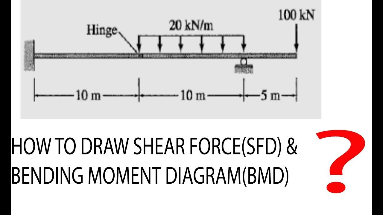 Engineeringfun Youtube Gaming Shear Force Diagram How To Draw A Sfd
