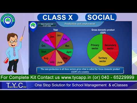 Production and Employment 10th Class   Social
