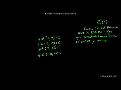 Euler's Phi Function (Euler's Totient Function)