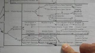 Germanic Language Family 4 of 5