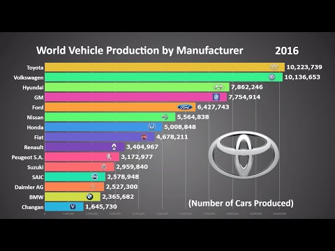 Top 15 Biggest Car Manufacturers In The World (1999 - 2017)
