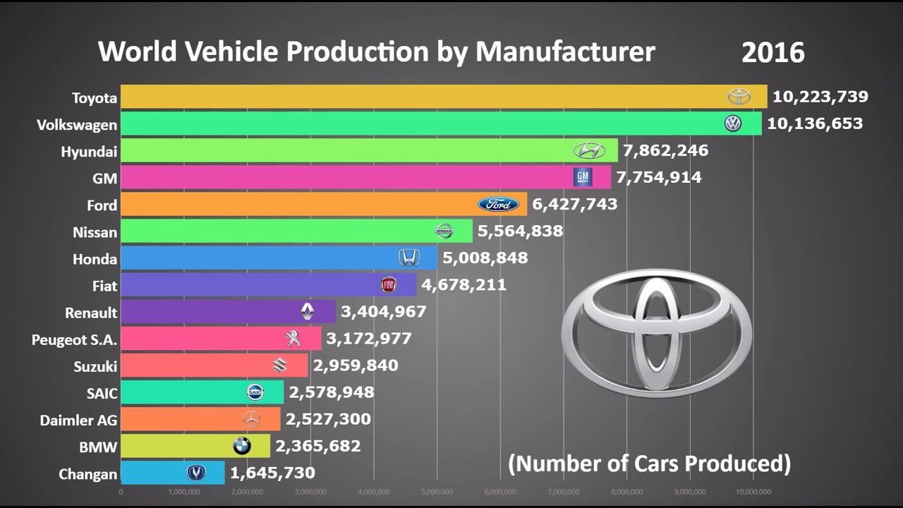 Top 15 Biggest Car Manufacturers In The World (1999