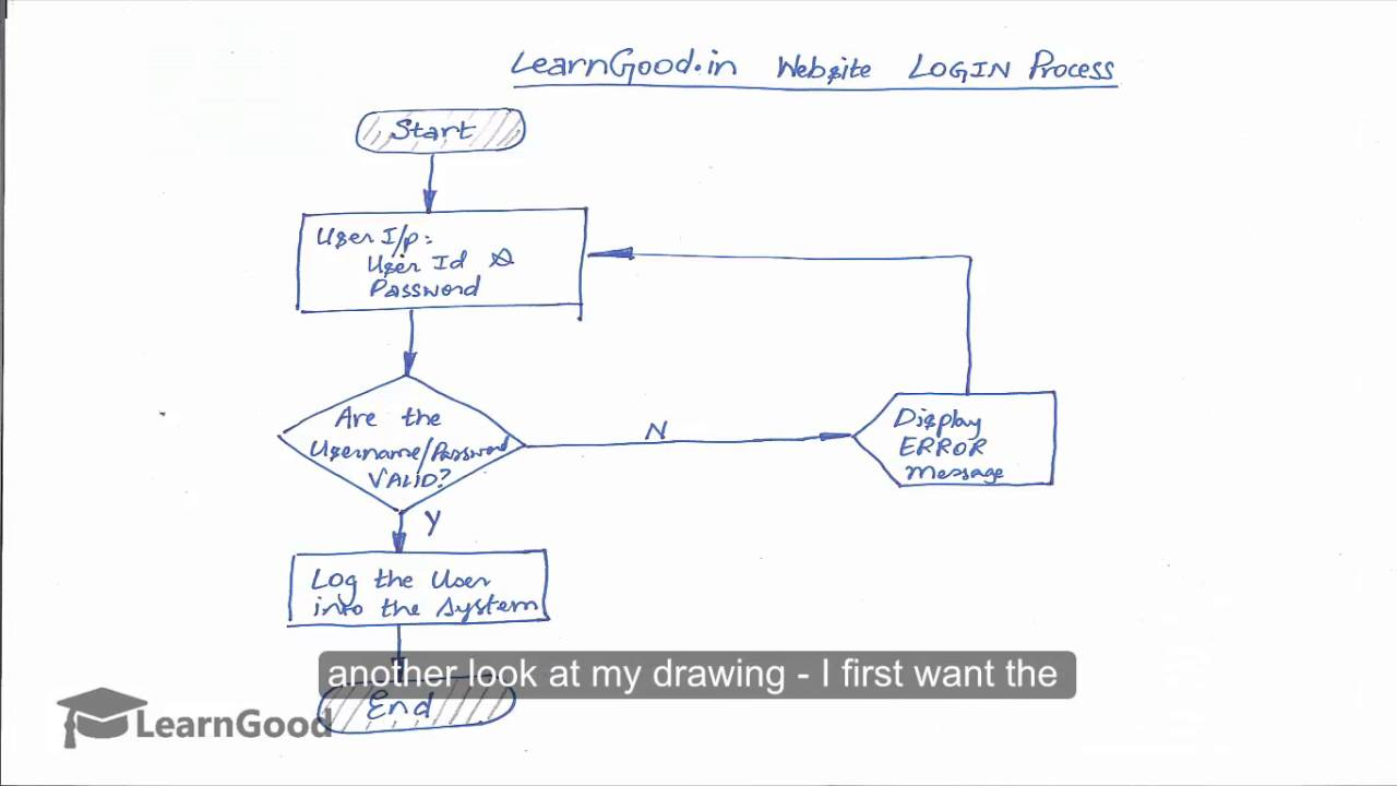 Microsoft visio tutorial create your first flowchart drawing also youtube rh