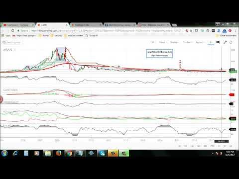 Aban Offshore  - Good for Short term Trading  - 6 Nov 2017 - TRENDRIDER