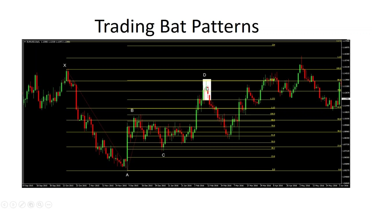 Harmonic Trading: Using Bat Patterns and ABCDs to Catch Reversals