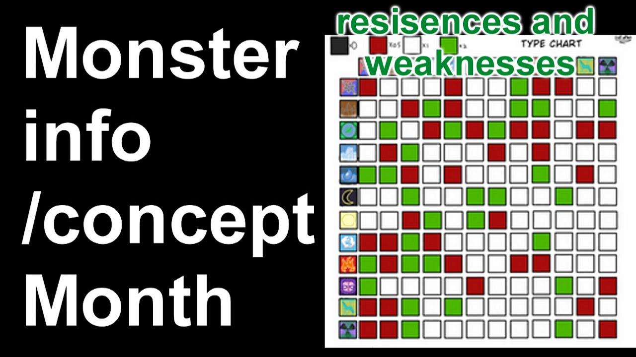 Underswap Sequel Au Monster Info/Concept Month- Elements types & weaknesses part 2 Undertale Project
