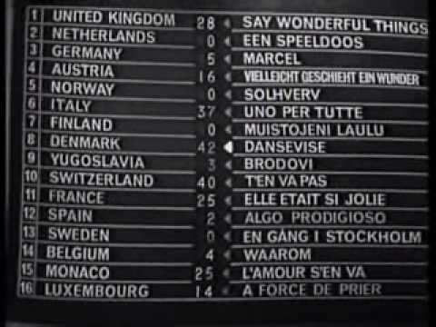 Znalezione obrazy dla zapytania: eurovision 1963 voting