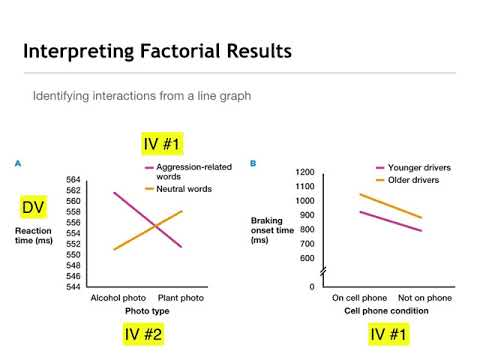 Factorial Designs Describing Main Effects and Interactions