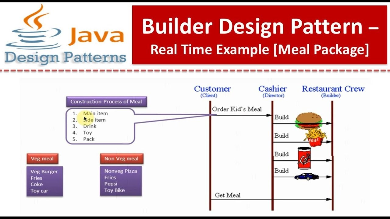 Builder Design Pattern Real Time Example Meal Package