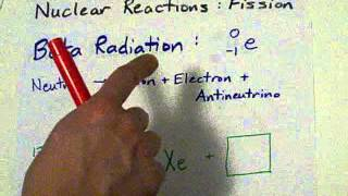 Nuclear Fission: Alpha, Beta, Gamma, Positron.