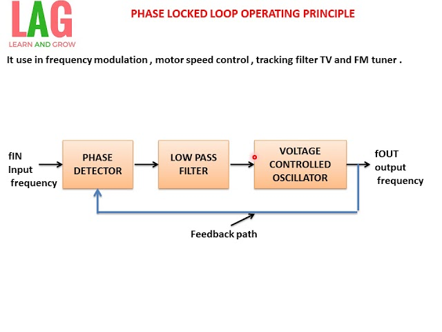 phase locked loop and frequency Phase-locked loop (pll) a pll is a negative feedback system where an oscillator-generated signal is phase and frequency locked to a reference signal.