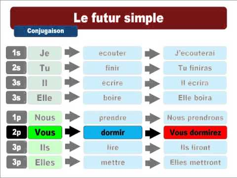 future simple français