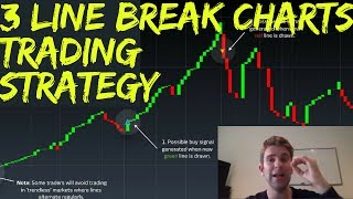 Three Line Break Charts Explained Plus A Simple Trading Strategy to Use Them
