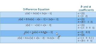 converting from a difference equation to b and a coefficients