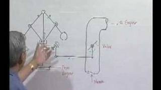 Module 7 - Lecture 1 - Dynamics of Machines