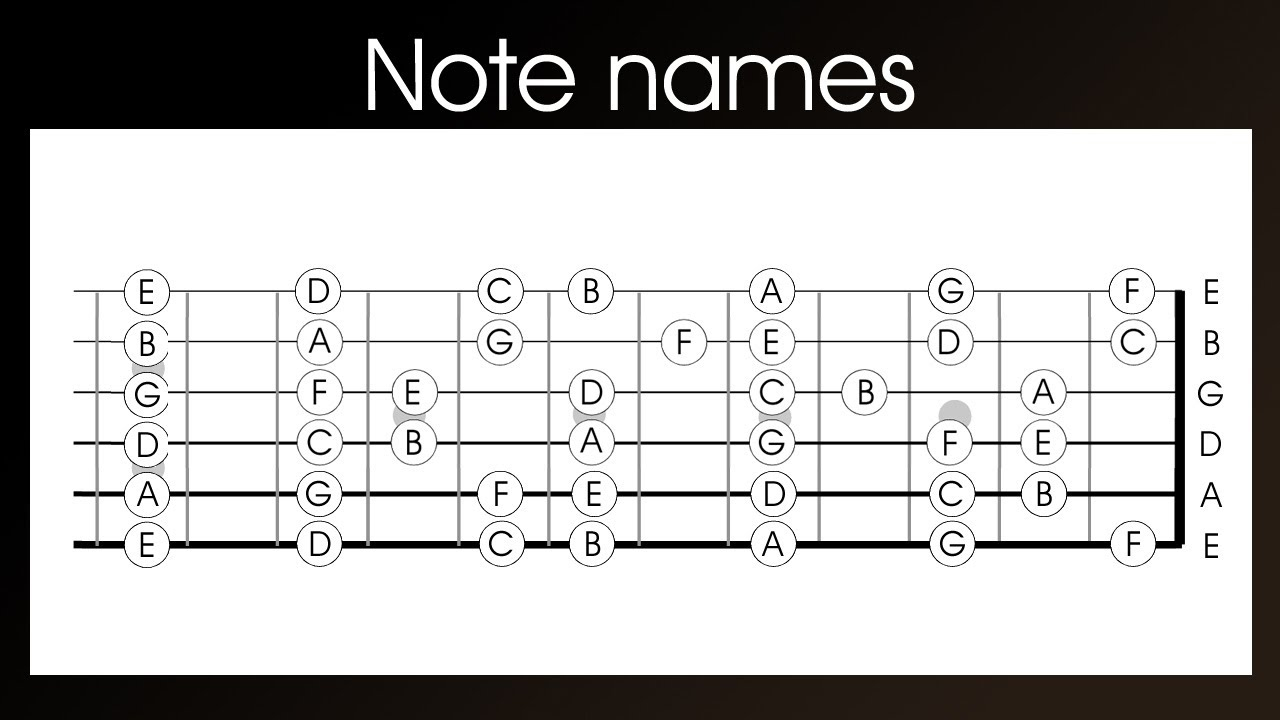 Guitar Note Names Left Handed