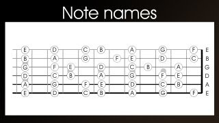Guitar note names (Left Handed) - learn the notes names on a guitar in 4 easy steps