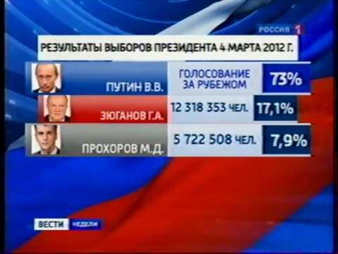 Итоги выборов президента России.