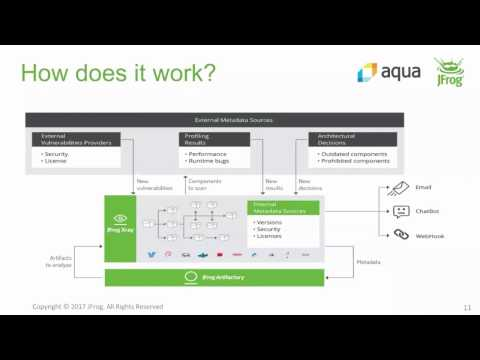 [Webinar] Securing your containers and development pipeline with JFrog Xray & Aqua