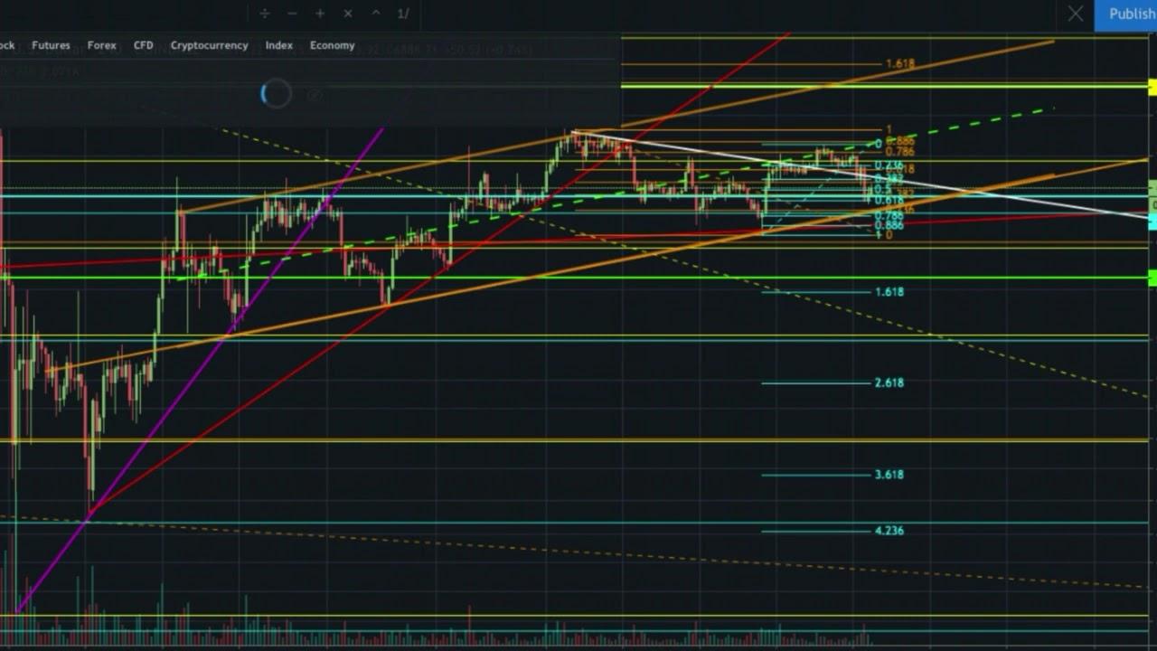 fibonacci cryptocurrency trading