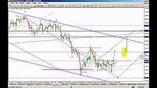 Технический анализ рынка Форекс на 12 марта