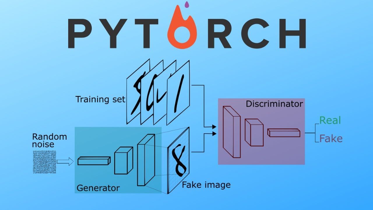Building Our First Simple GAN in PyTorch