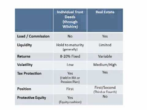 Direct Real Estate vs Trust Deeds - Wilshire Finance Partners
