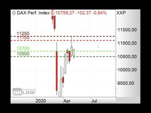 DAX mit Gap-up erwartet - Morning Call 08.05.2020