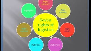 Video-Search for logistics meaning