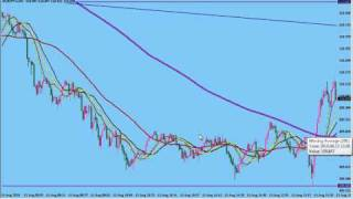 200 Moving Average advantage on the 1 min time frame