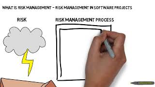What is Risk Management - Risk Management in Software Projects
