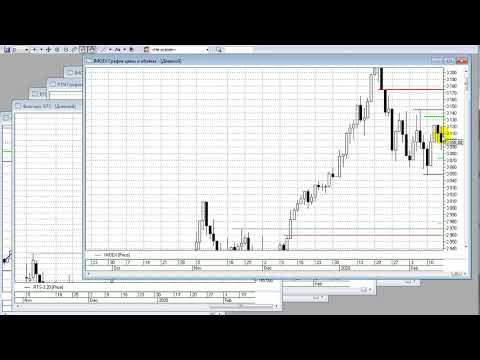 Еженедельный Прогноз по фондовому рынку РФ от 15 февраля 2020 г Общий