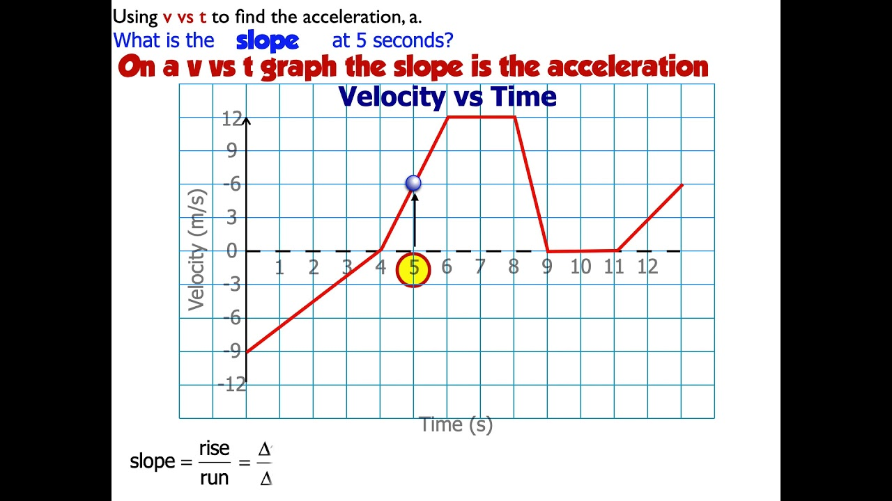 How To Get Instantaneous Velocity From A Position Time Graph