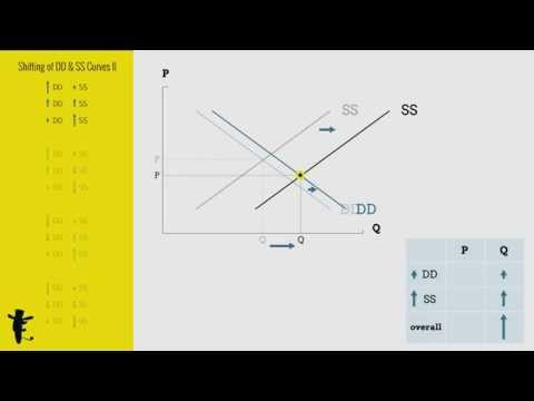 Shifting of Demand and Supply Curves (Part II)