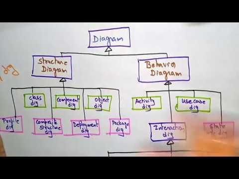 uml model | software engineering |