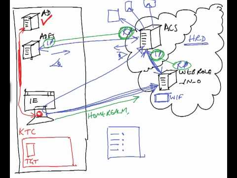 video-presentation:-how-appfab:acs-and-adfs-2.0-work-together